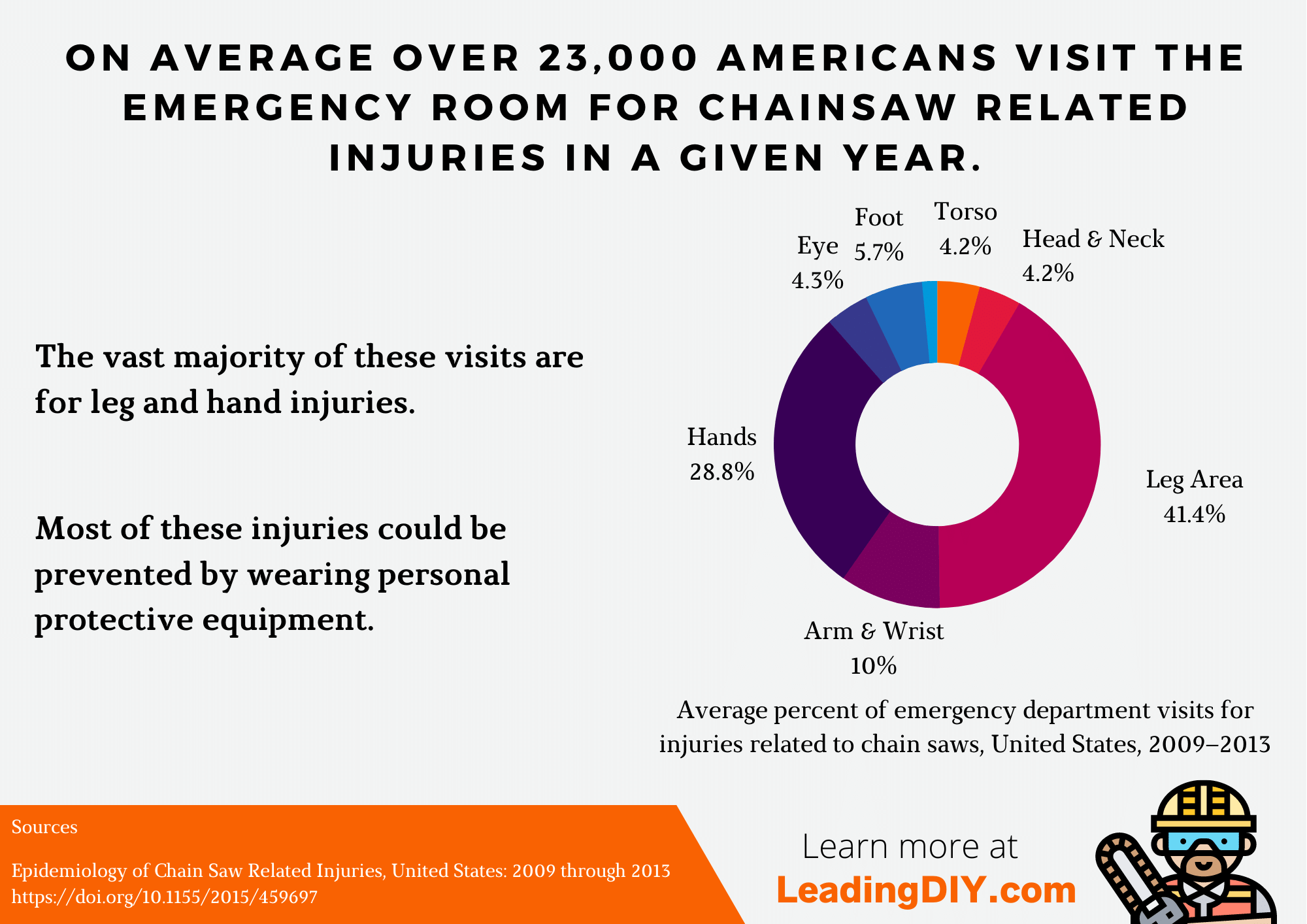 Infographic text: On average over 23,000 Americans visit the emergency room for a chainsaw related injury each year. The vast majority of these are for leg or hand hand injuries. Most of these injuries could be prevented by wearing personal protective equipment. Pie chart: Average percent of emergency department visits for injuries related to chainsaws, United States, 2009-2013